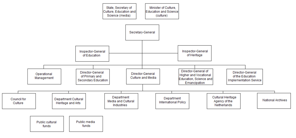 Organisational Organigram